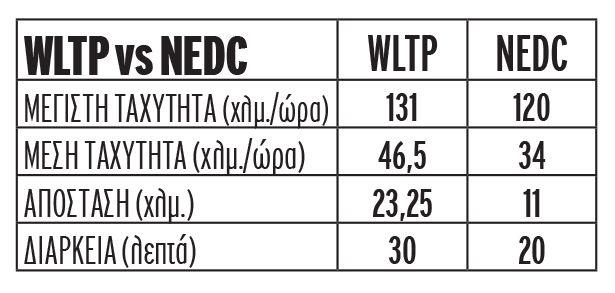 Διαφορές ανάμεσα στη διαδικασία μέτρησης του νέου κύκλου μέτρησης (WLTP) σε σχέση με την μέχρι το Σεπτέμβριο του 2017 ισχύουσα διαδικασία.
