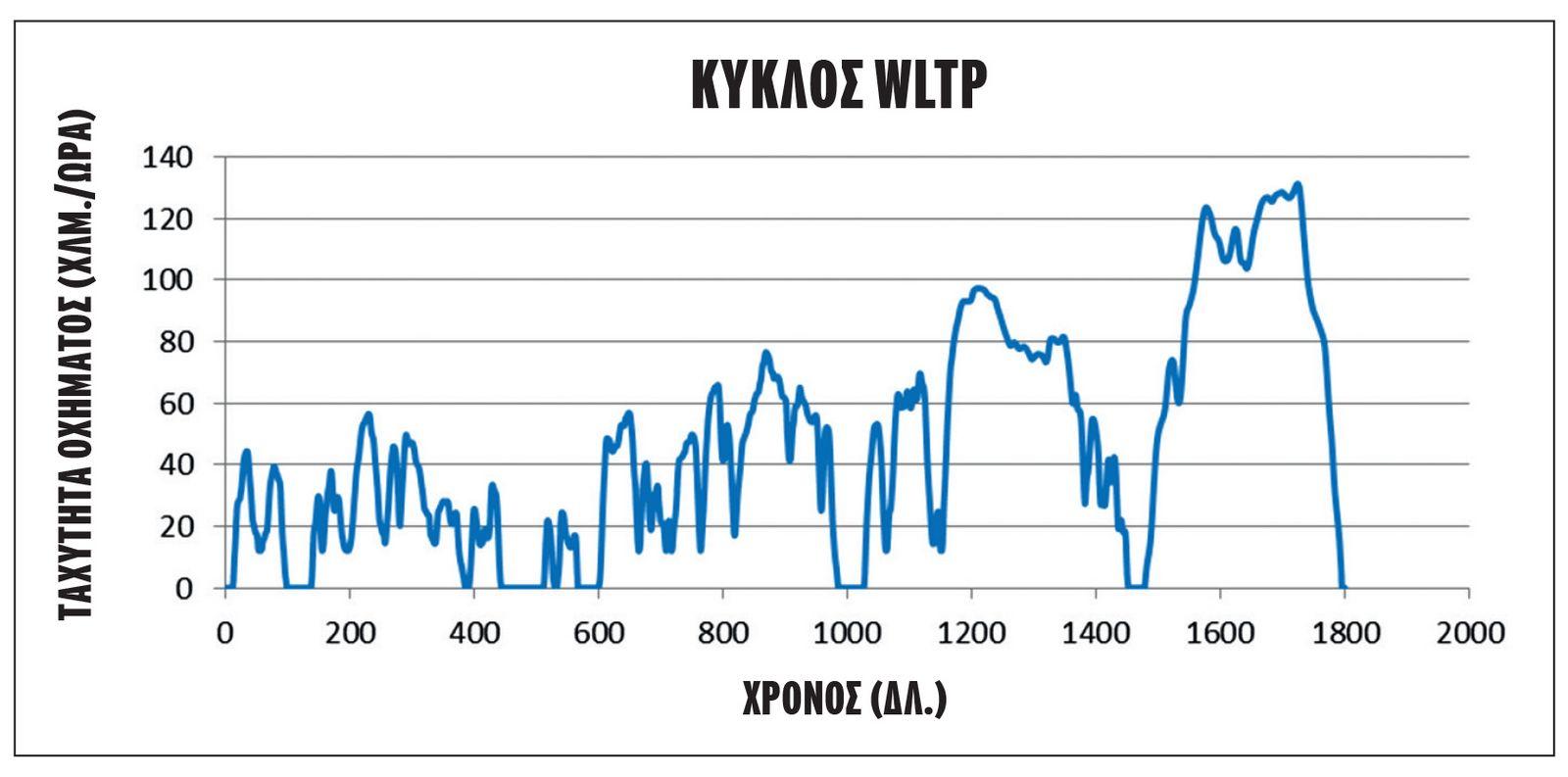 Ο νέος κύκλος WLTP