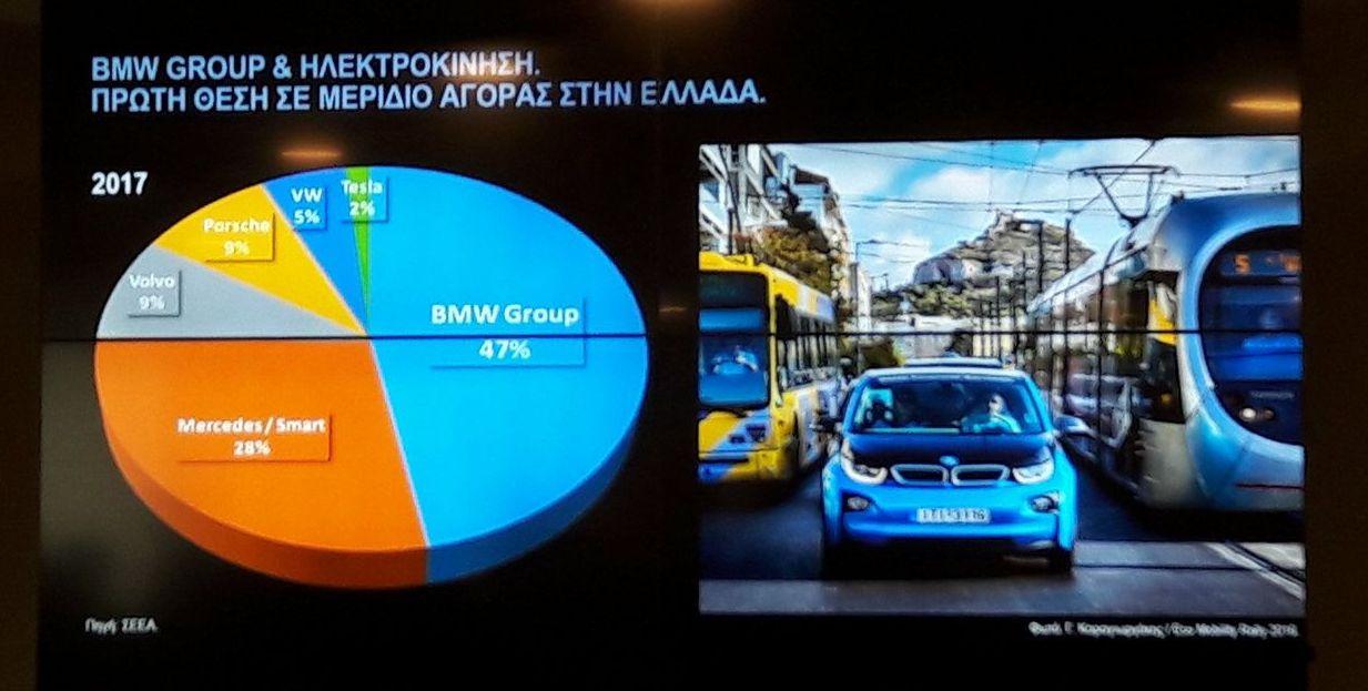 Οι πωλήσεις ηλεκτρικών αυτοκινήτων στην Ελλάδα