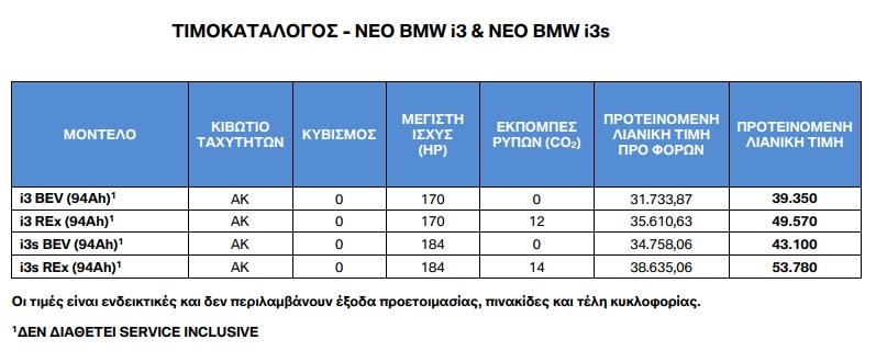 Οι τιμές του νέου BMW i3 στην Ελλάδα