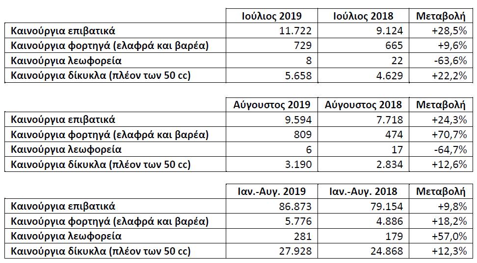 ταξινομήσεις Ιουλίου & Αυγούστου 2019