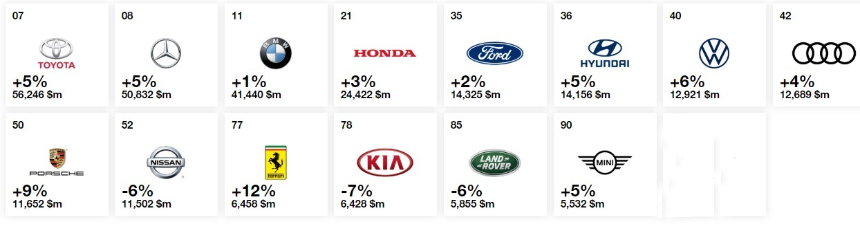 Best Global Brands Automotive