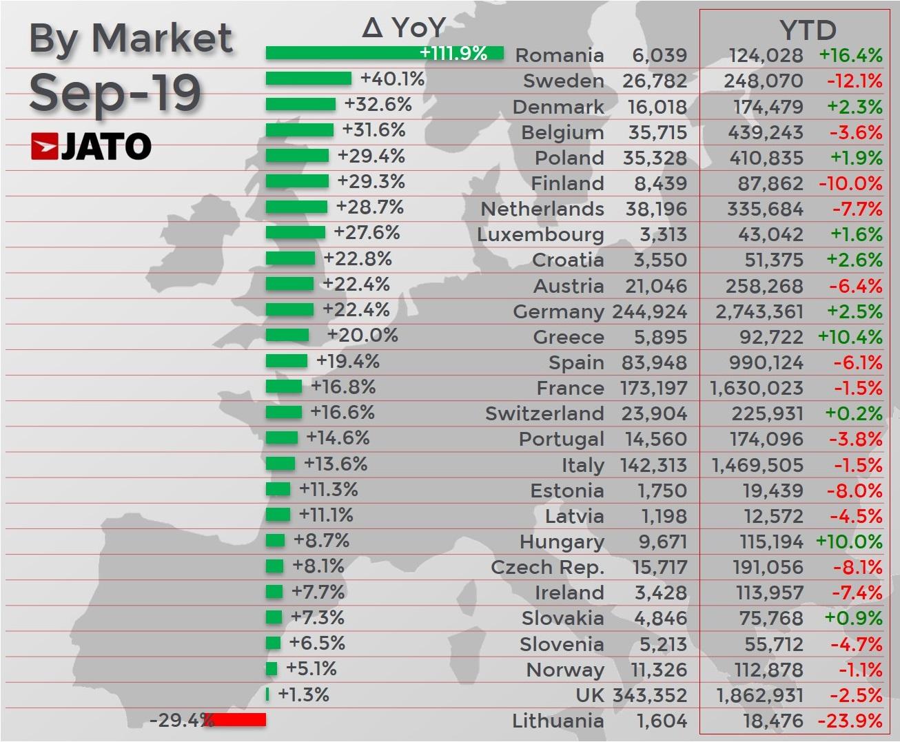 Car Sales Europe