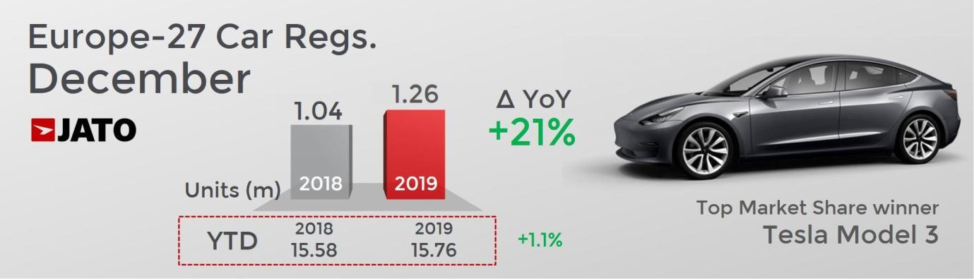 European Car Sales