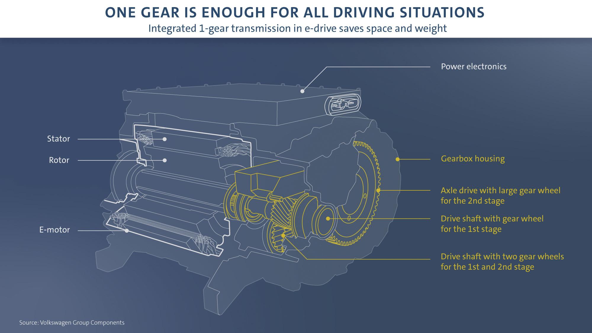 VW - DSG