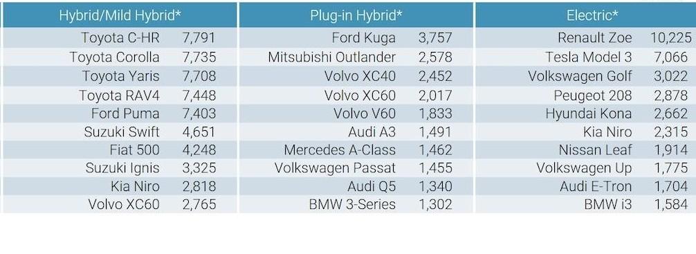 Top10 EVs
