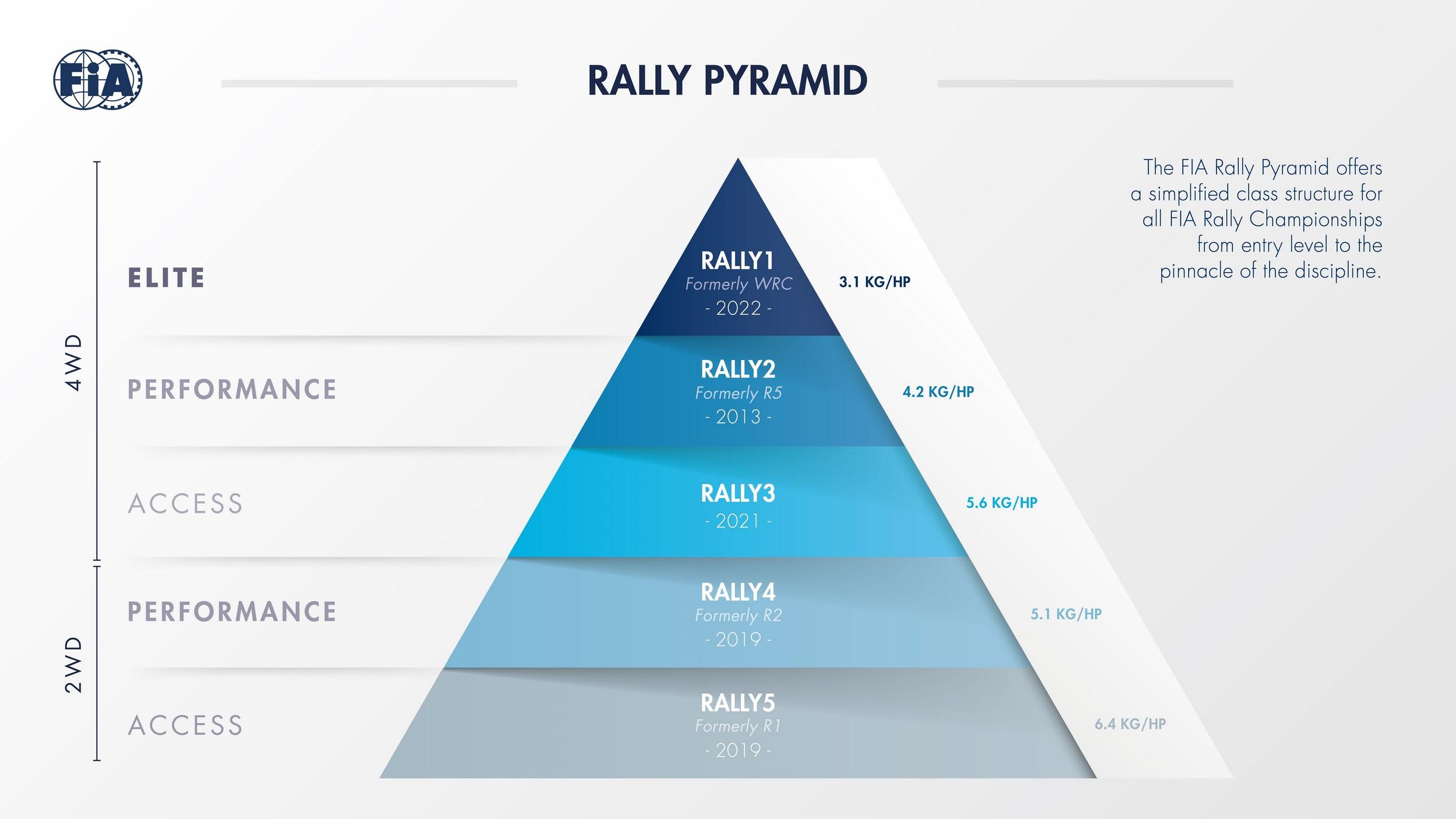 Rally Pyramid