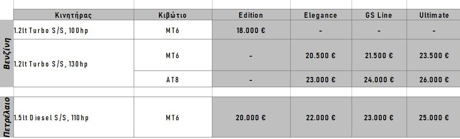 Το νέο Opel Mokka στην Ελλάδα – Τιμές