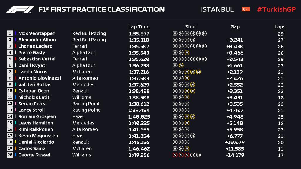 Τουρκικό GP – FP1 / FP2: Verstappen γρηγορότερα λόγω έλλειψης έλξης