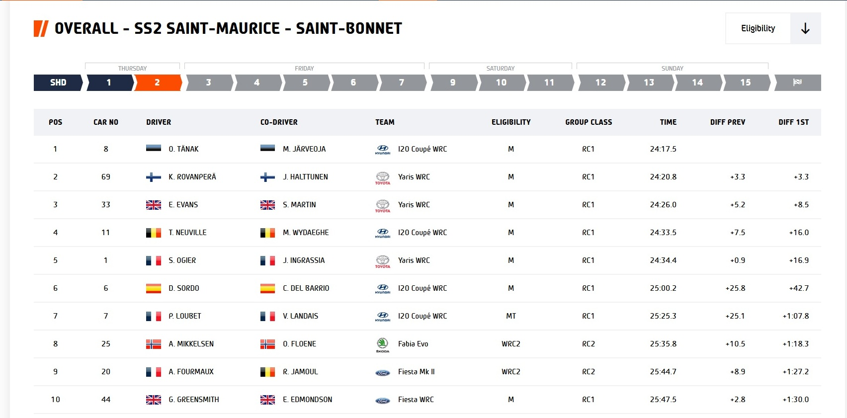 Monte Carlo Rally - Results after SS2