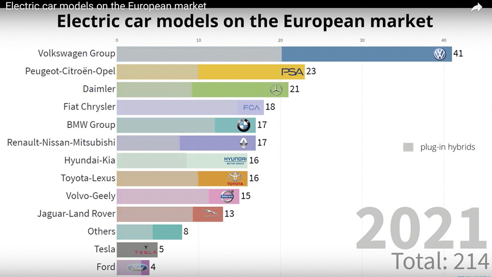 Electric cars' sales progress
