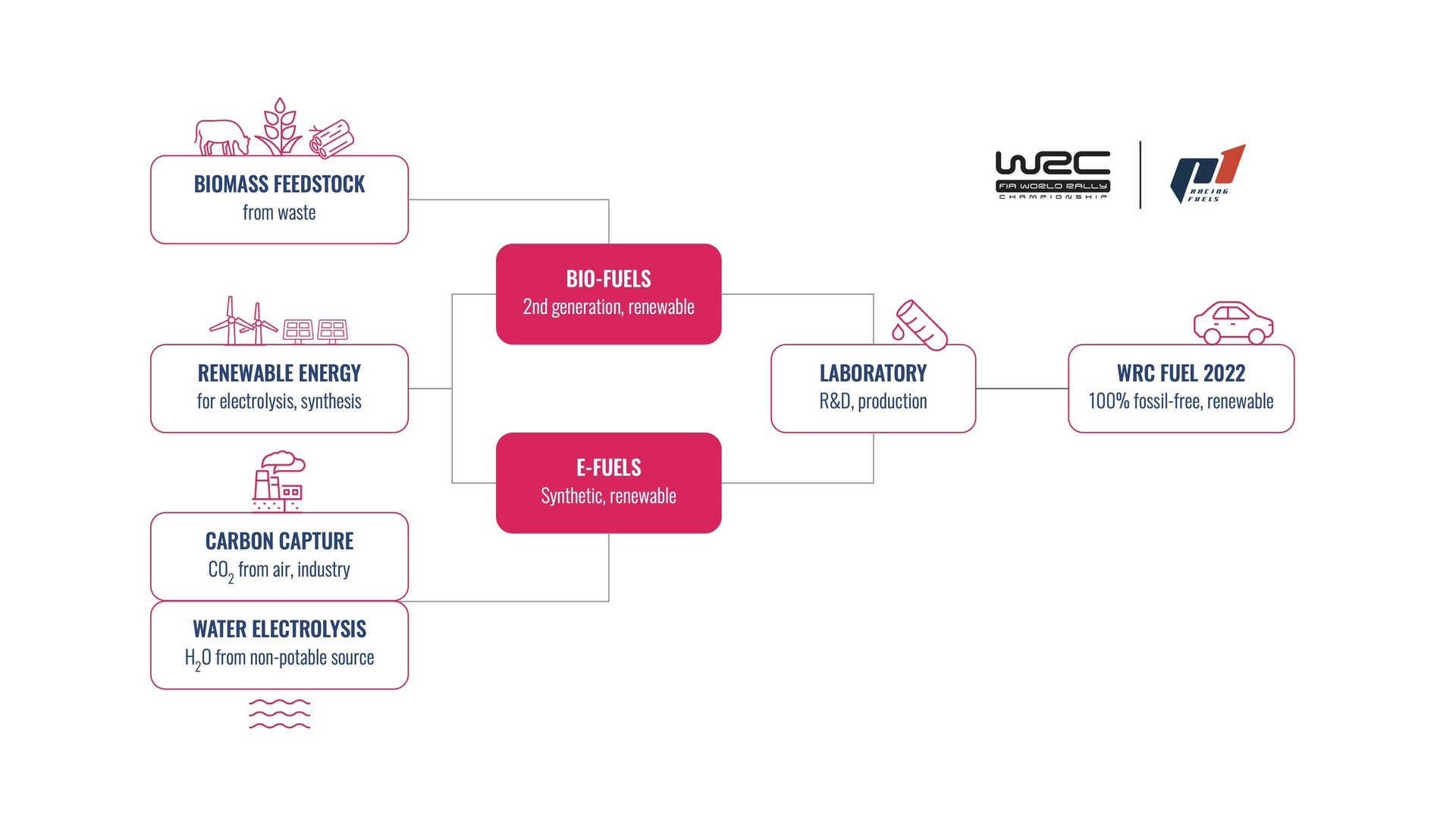 WRC - Sustainable Fuel
