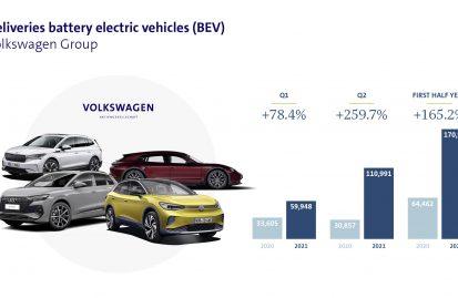 vw-group-άλμα-στις-πωλήσεις-ηλεκτρικών-οχημά-115813
